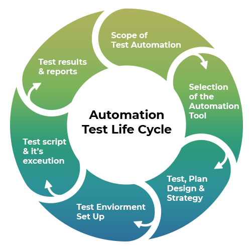 Automation Life Cycle