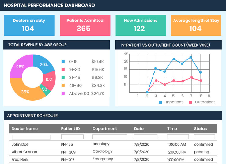 HEALTHCARE BI DASHBOARD EXAMPLES