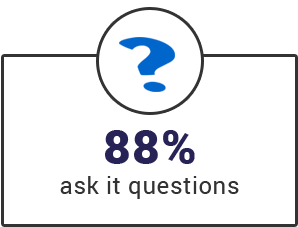 88% Ask Questions From Voice Assitant