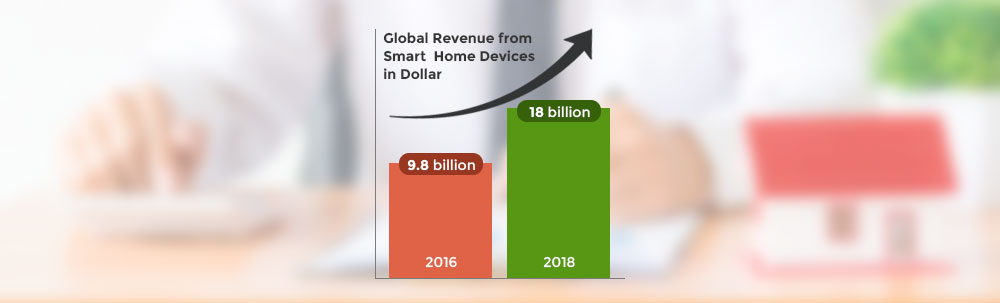 Global Revenue From Smart Home Devices